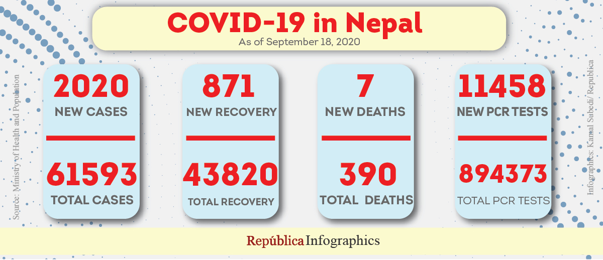 Nepal records 2,000 plus COVID-19 cases for first time, taking the country's tally to 61,593