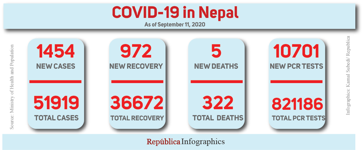 Nepal sees 1,454 new cases, five more fatalities linked to coronavirus in past 24 hours