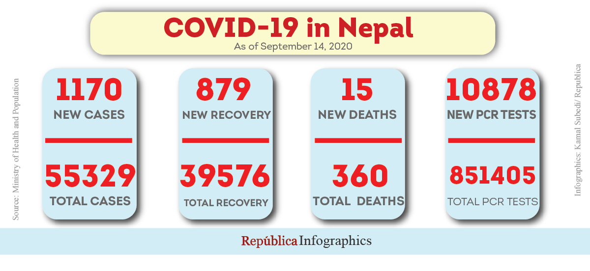 Nepal records 1,170 new cases, 15 new fatalities attributed to coronavirus in past 24 hours
