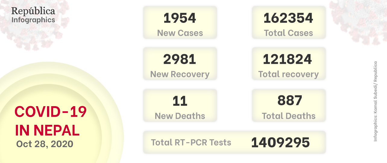 1,954 new COVID-19 cases reported in Nepal on Wednesday