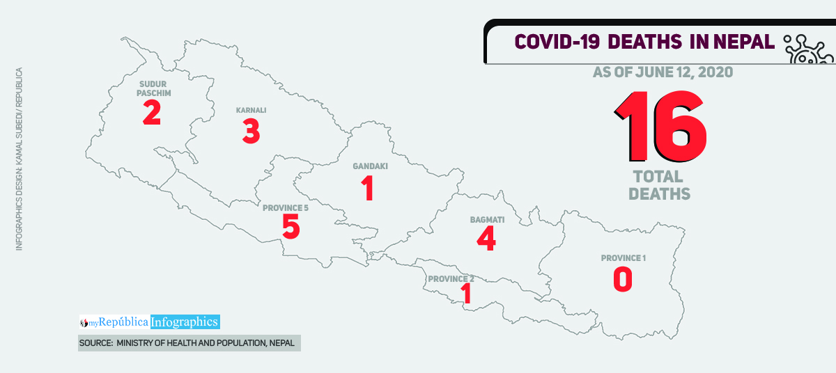 Health Ministry confirms 16th case of fatality due to COVID-19 in Nepal