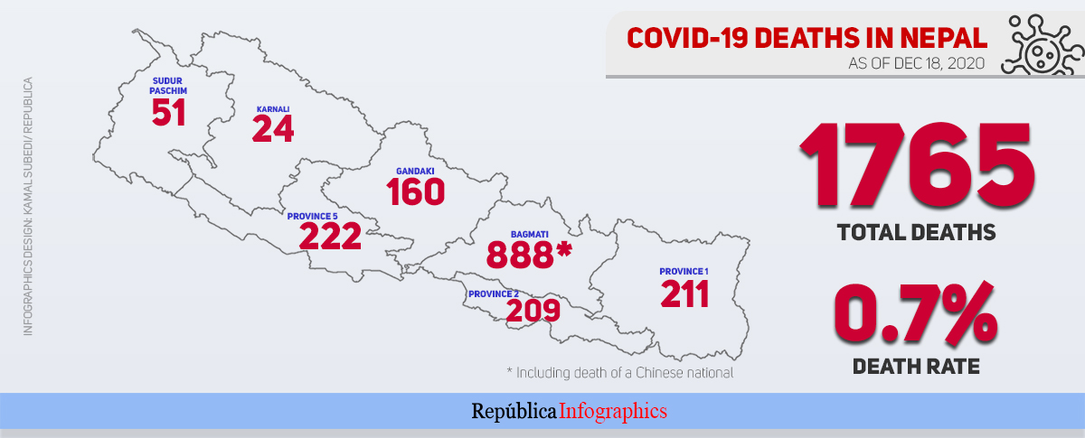 888 people have succumbed to COVID-19 in Bagmati Province alone