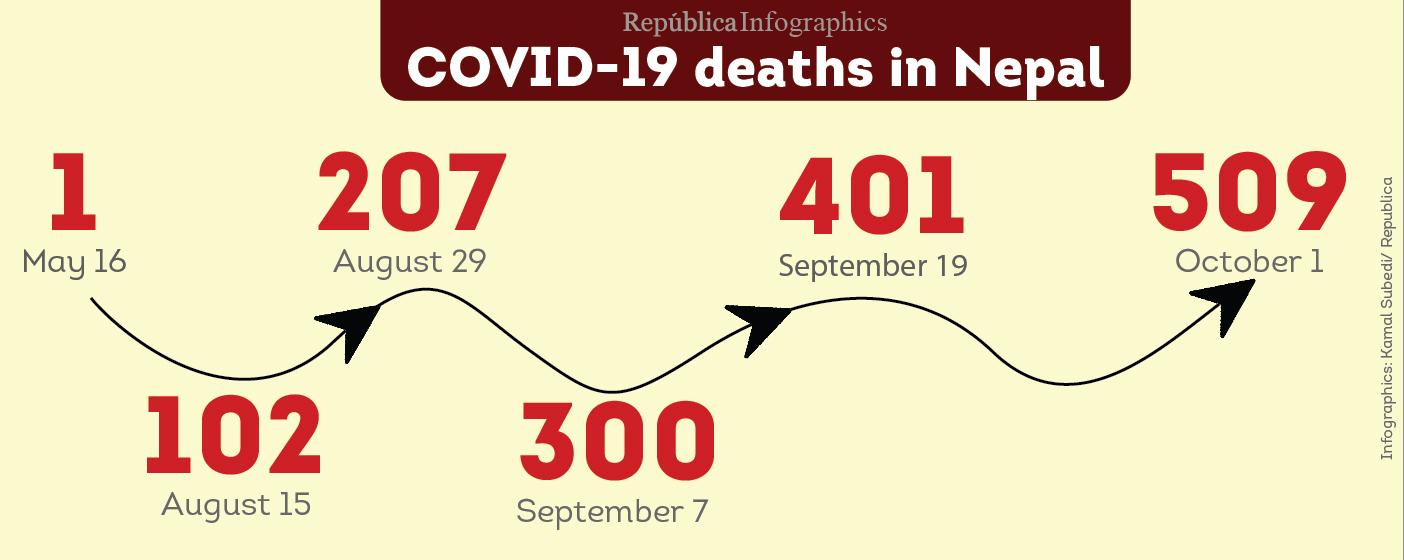 Nepal's coronavirus-related death toll crosses 500 mark