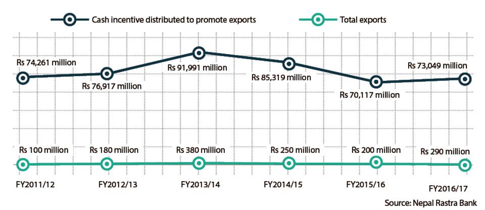 Export cash incentive scheme fails to deliver