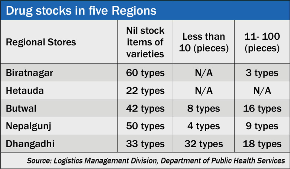 Stocks of up to 60 drug items nil at 5 regional stores