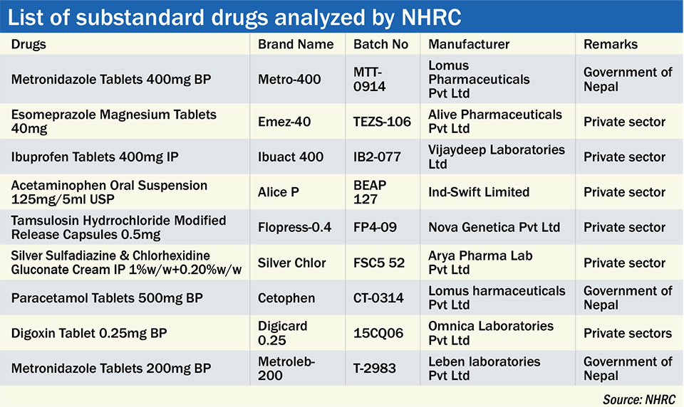 Health Ministry downplays NHRC drugs report