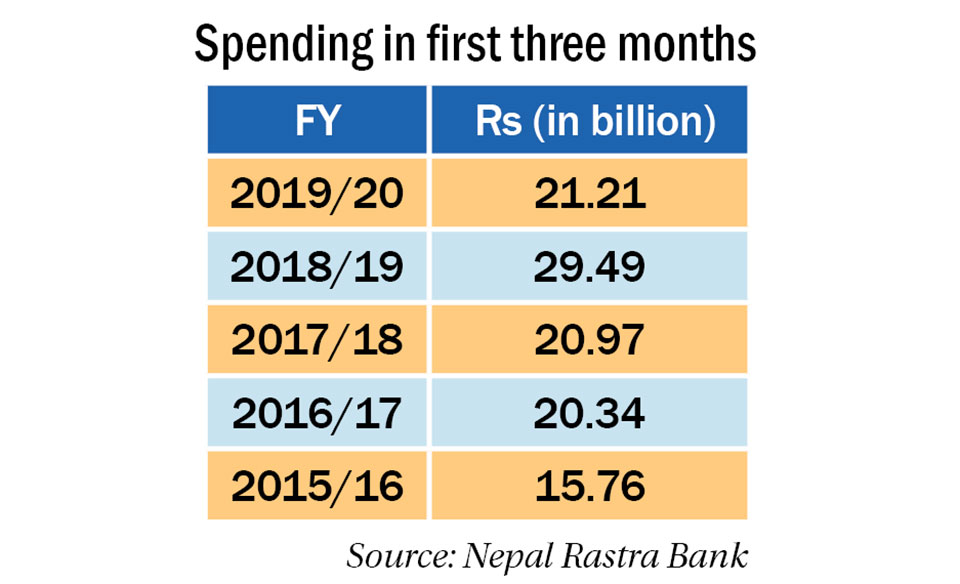 Nepalis spending less abroad due to NRB's forex controls