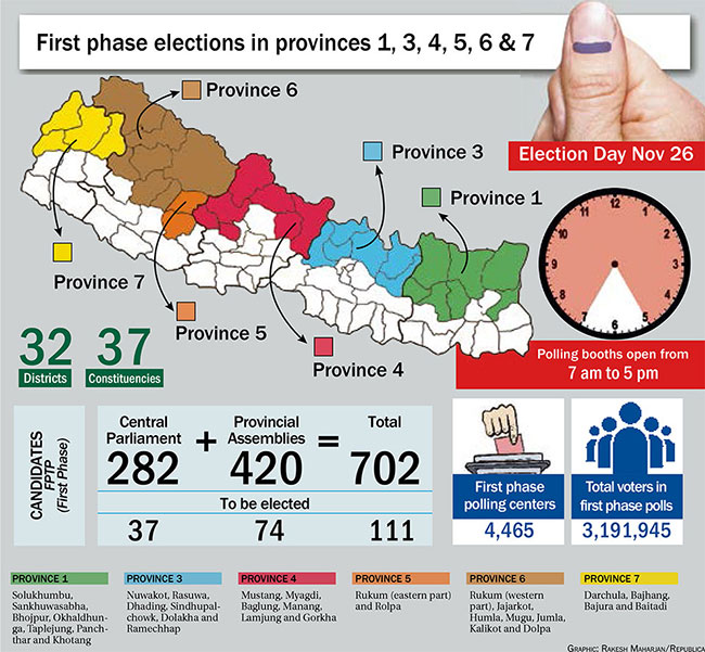 Historic polls in 32 districts