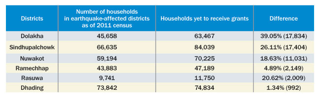 39.05% more housing grant beneficiaries than 2011 census data