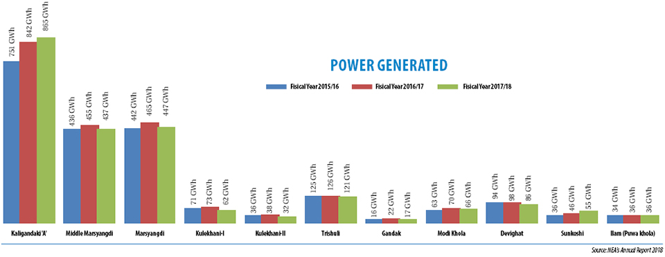 Generation by hydropower plants declined last fiscal year