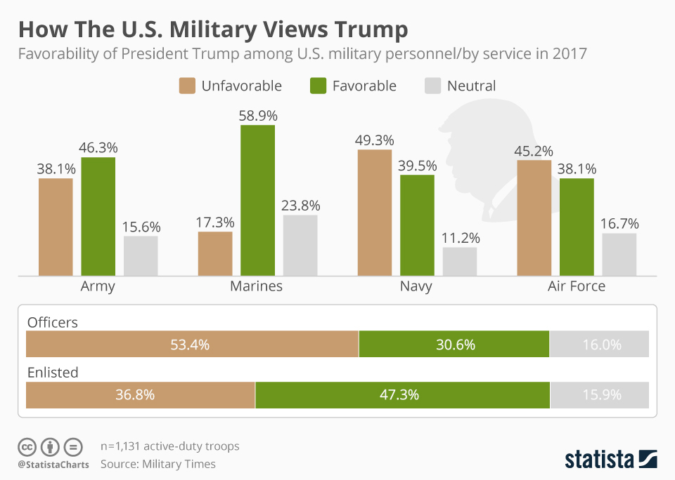 Infographics: How US military views Trump?