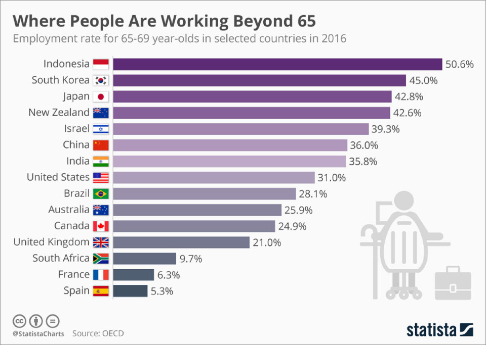 Infographics: Where people are working beyond 65