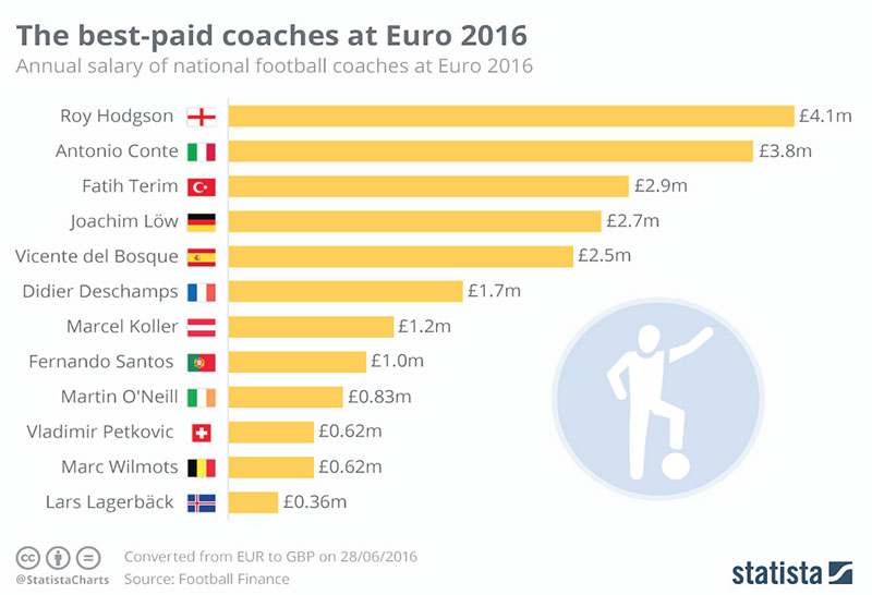 Infographics: The best -paid coaches at Euro 2016