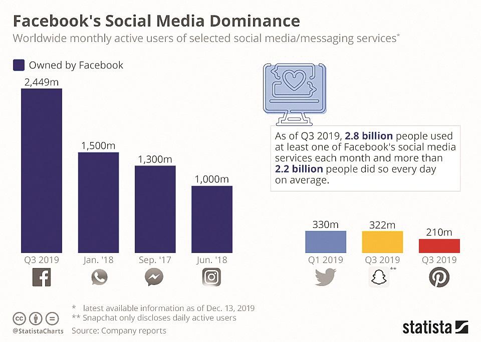 Facebook's social media dominance