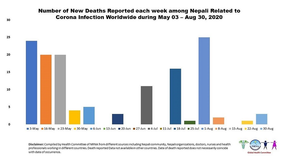 410 Nepali nationals succumb to COVID-19 globally