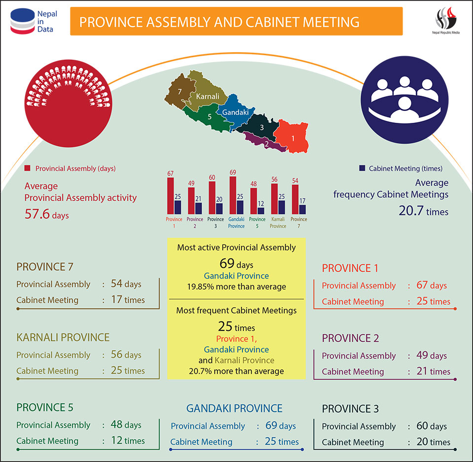 Provincial assembly, cabinet meetings show Gandaki Province most active