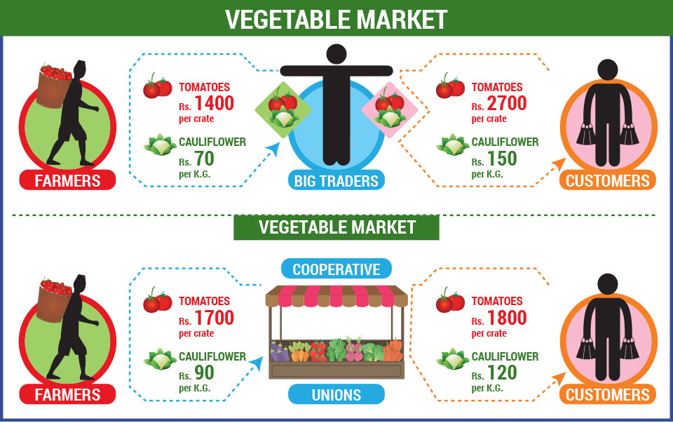 Cartel controls vegetables prices in Kalimati market: Farmers