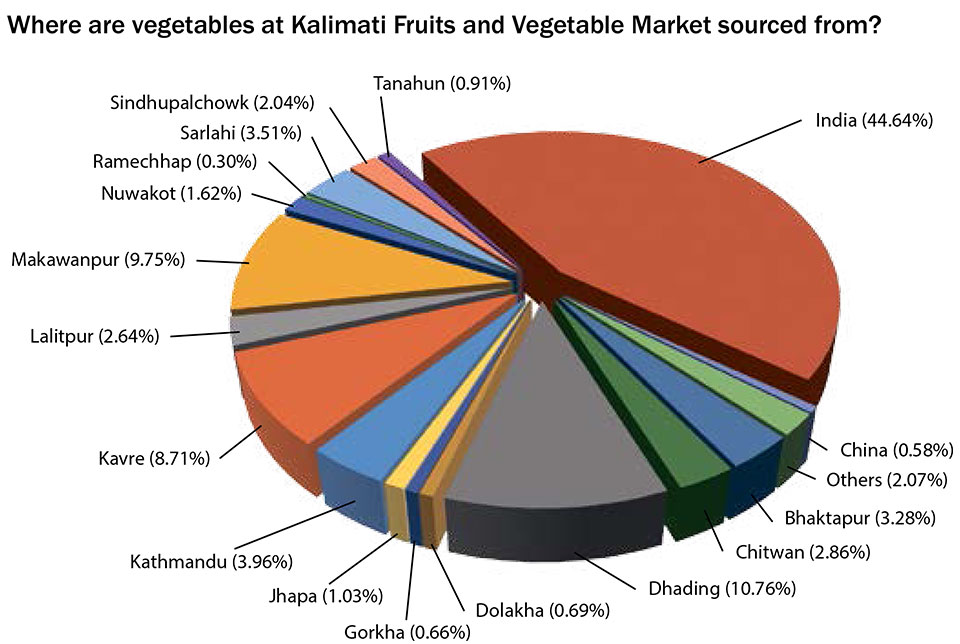 Nearly half of vegetables traded at Kalimati market from India