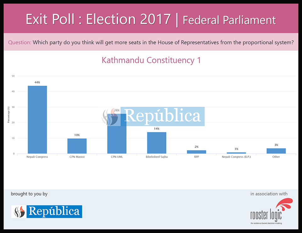 Exit poll results for Kathmandu under PR electoral system