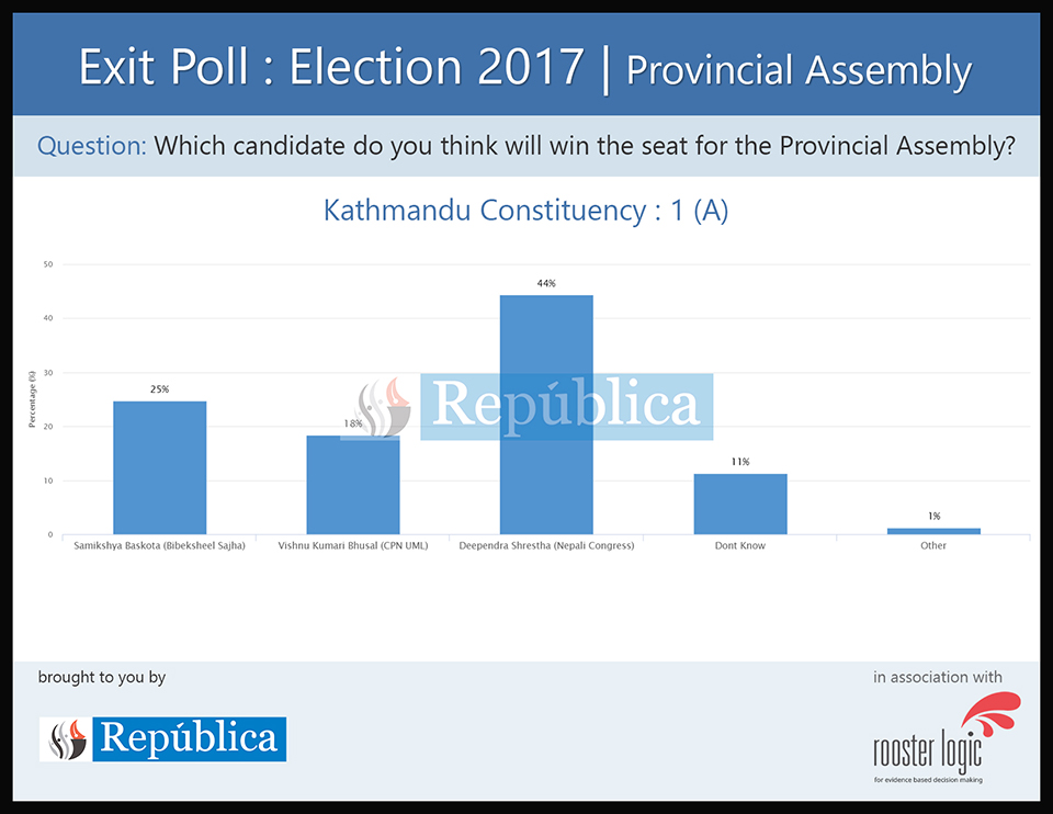 Exit poll results for Provincial Assembly of Kathmandu