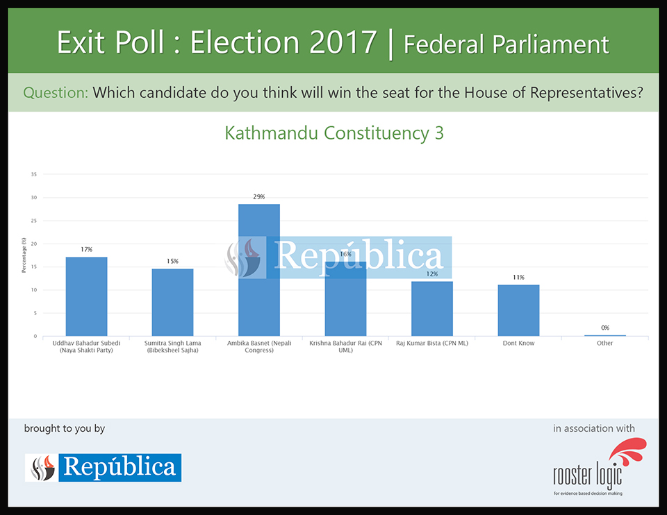 Voters think NC candidate will win in Kathmandu-3