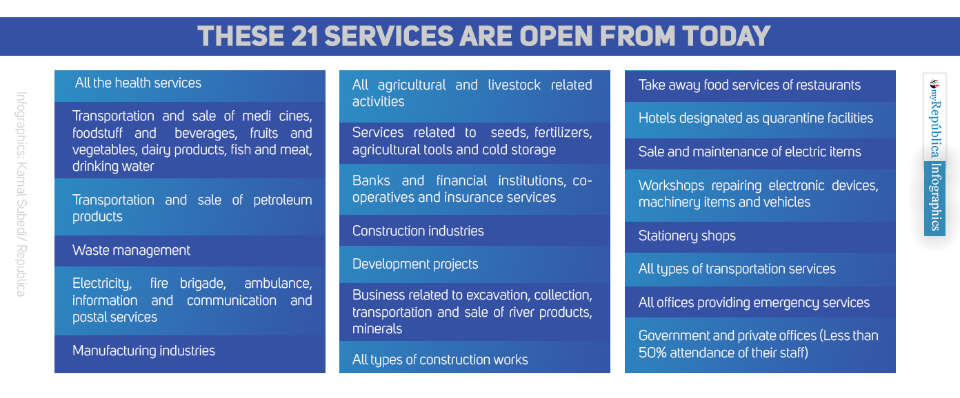 These 21 services are open from today. List of phase-wise openings