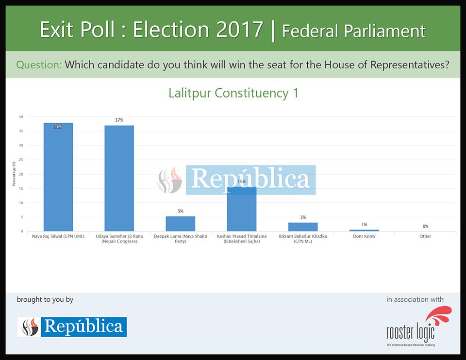 A look at Lalitpur exit polls