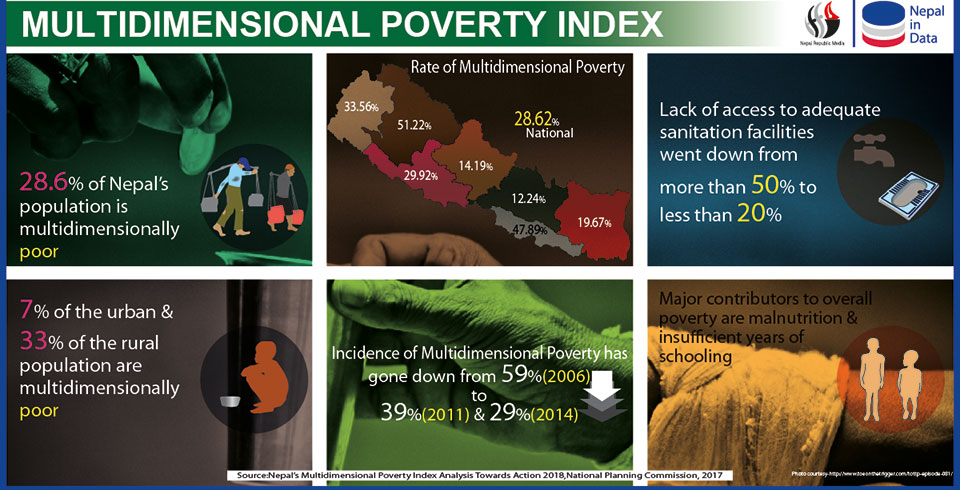 Poverty under multi-dimensional index halved in 8 yrs