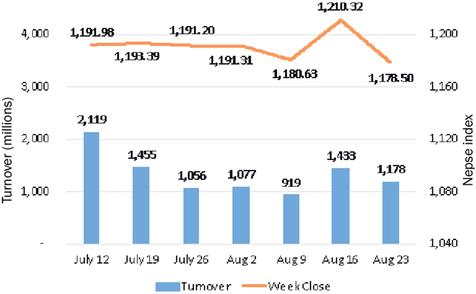 Nepse posts weekly loss as earning spell subsides