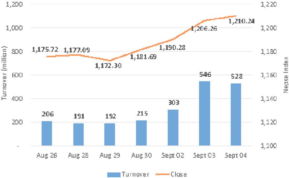 Nepse continues gaining streak