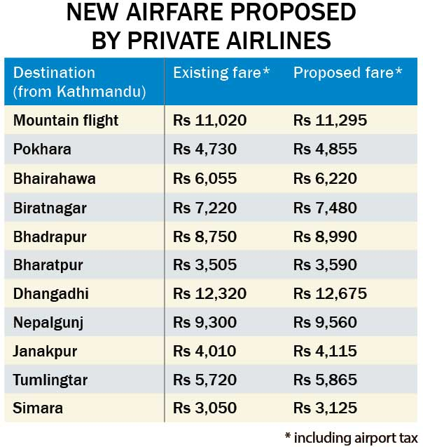 Airlines decide to hike airfare