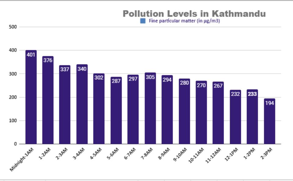 Air pollution emergency in Kathmandu