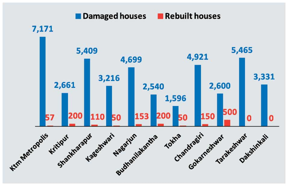 Only 57 quake-damaged houses in KMC rebuilt so far