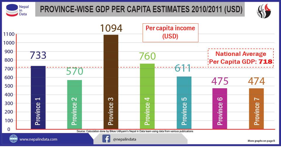 Per capita income highest in Province 3, lowest in 7