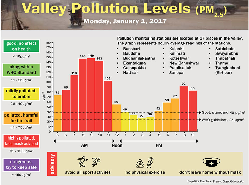 Valley Pollution Levels for January 1, 2018