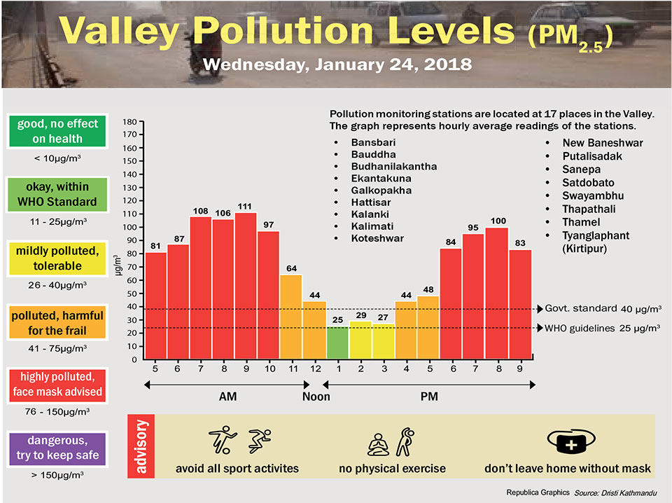 Valley Pollution Levels for January 24, 2018