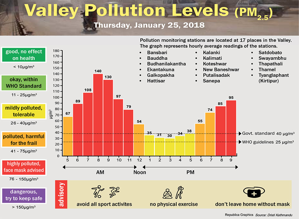 Valley Pollution Levels for January 25. 2018