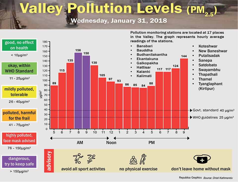 Valley Pollution Levels for 31 January, 2018