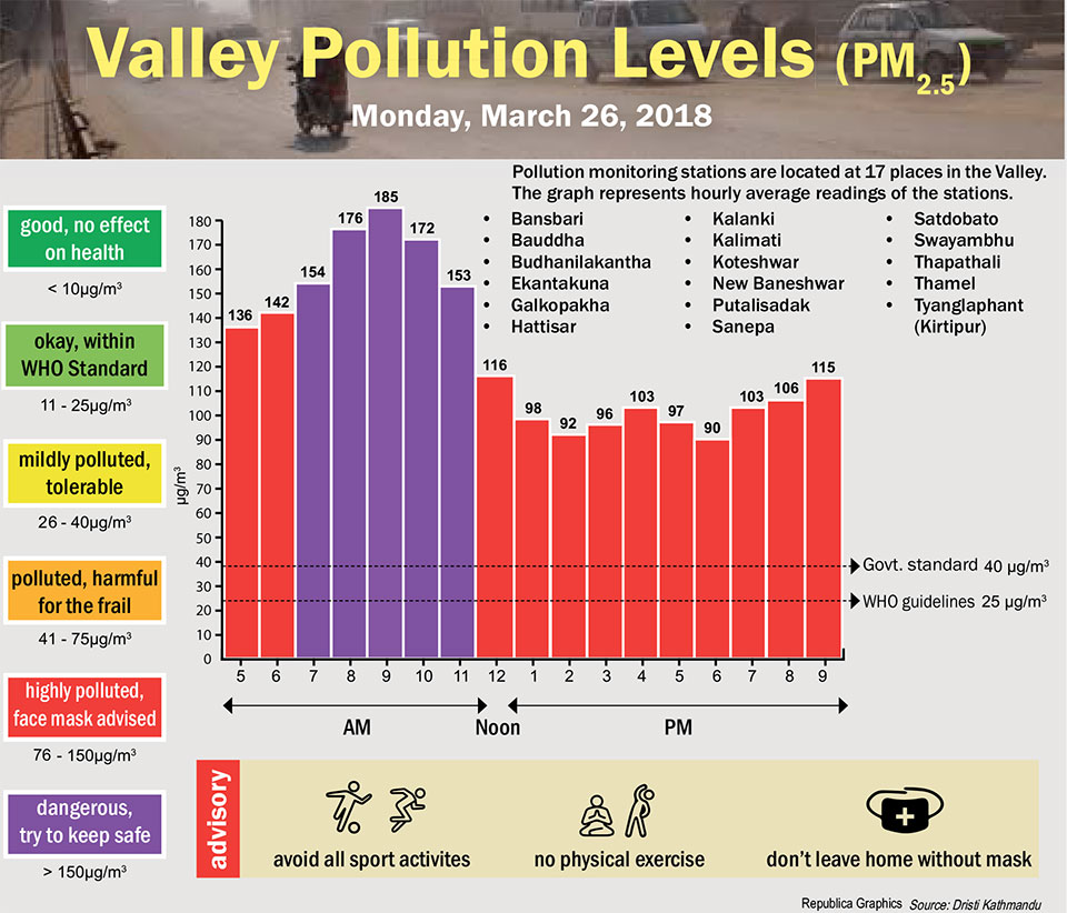 Valley Pollution Levels for 26 March, 2018