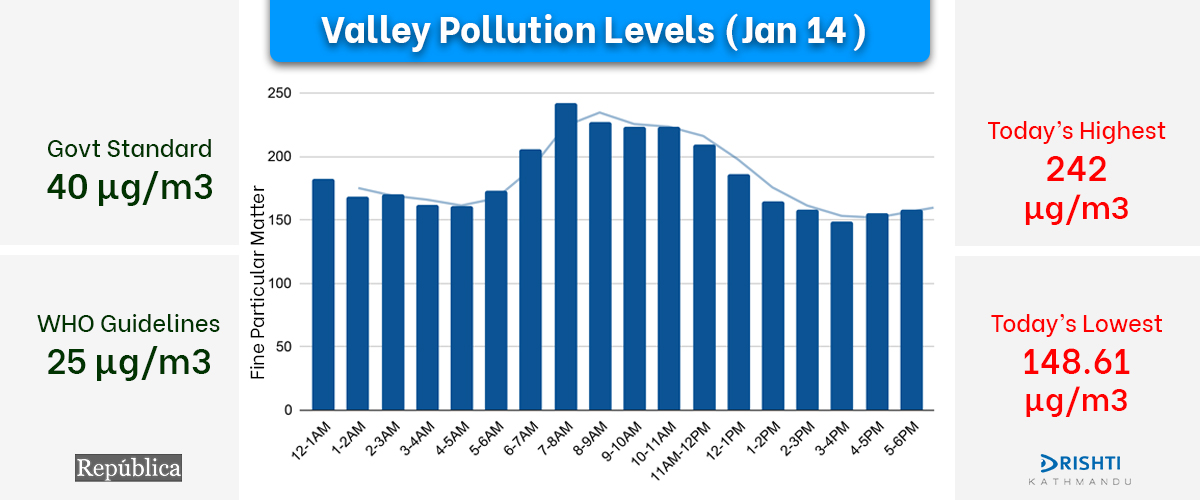 Kathmandu Valley's pollution level recorded at 242µg/m3 on Thursday