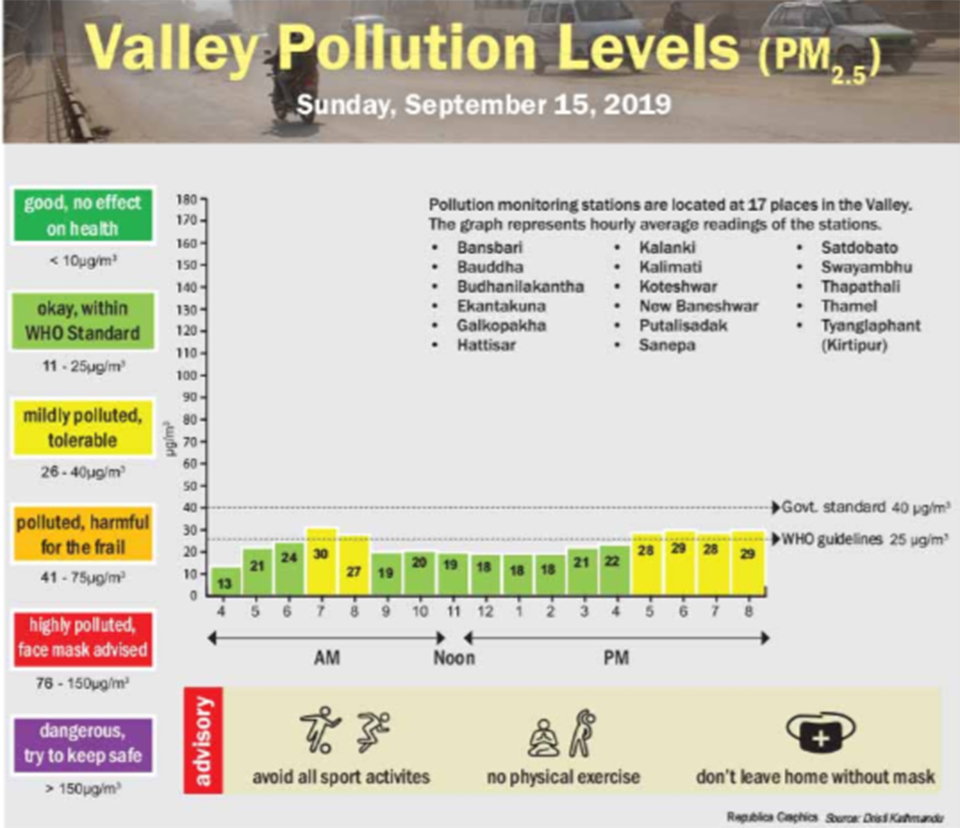 Valley pollution levels for September 15, 2019