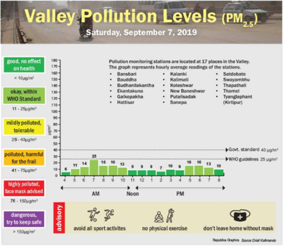 Valley pollution levels for September 7, 2019