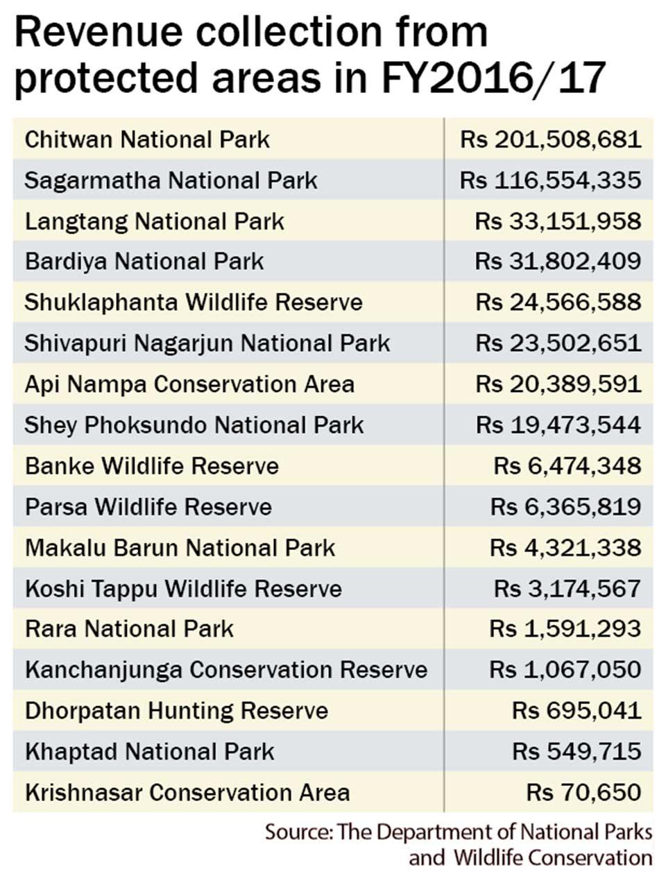 Protected areas report 58 percent surge in revenue