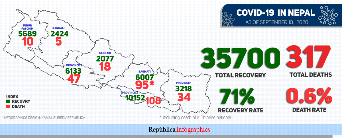 1,818 patients recovered as five others died of COVID-19 in past 24 hours