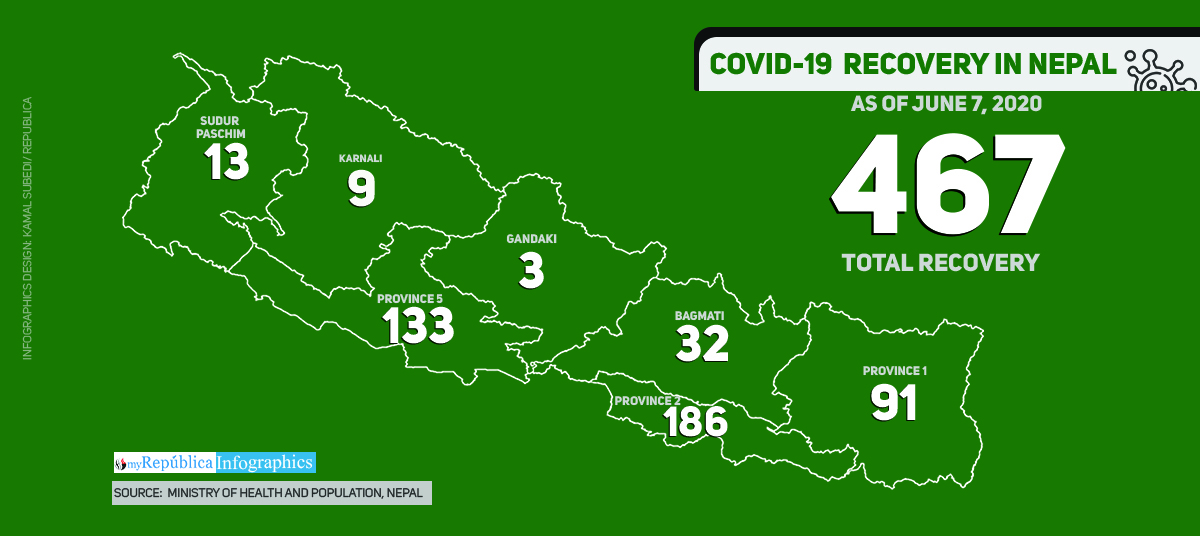 102 patients recover from COVID-19 today