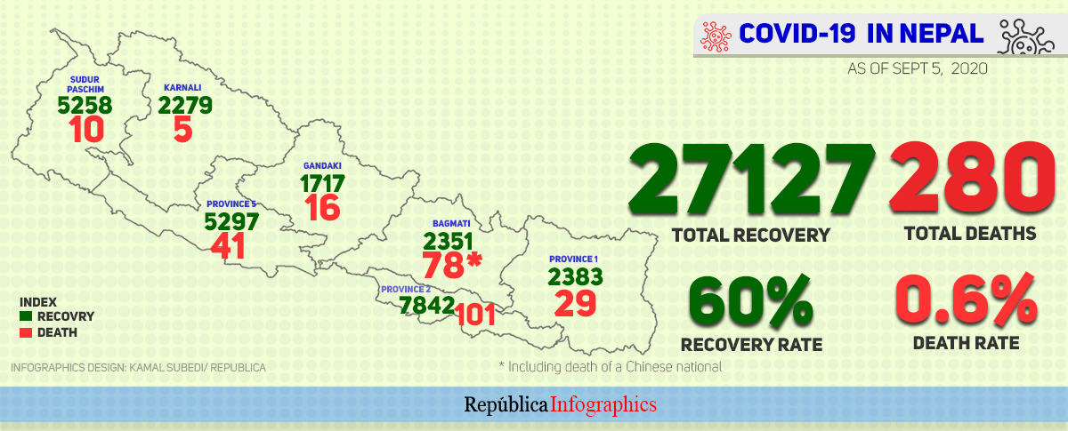 Nine succumb to COVID-19 while 1,566 recovered in the last 24 hours