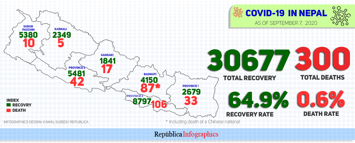 Nepal's COVID-19 death toll hits 300