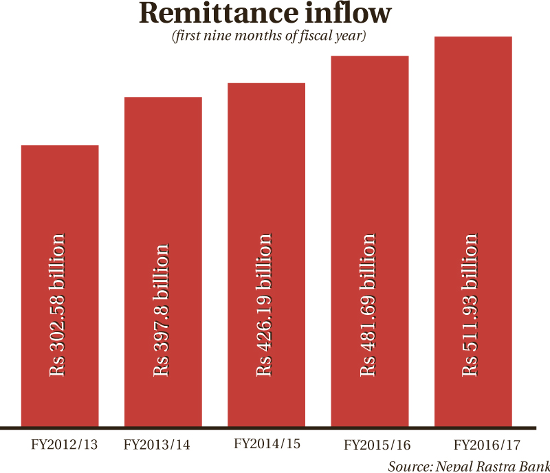 Current account in deficit as remittances growth slows