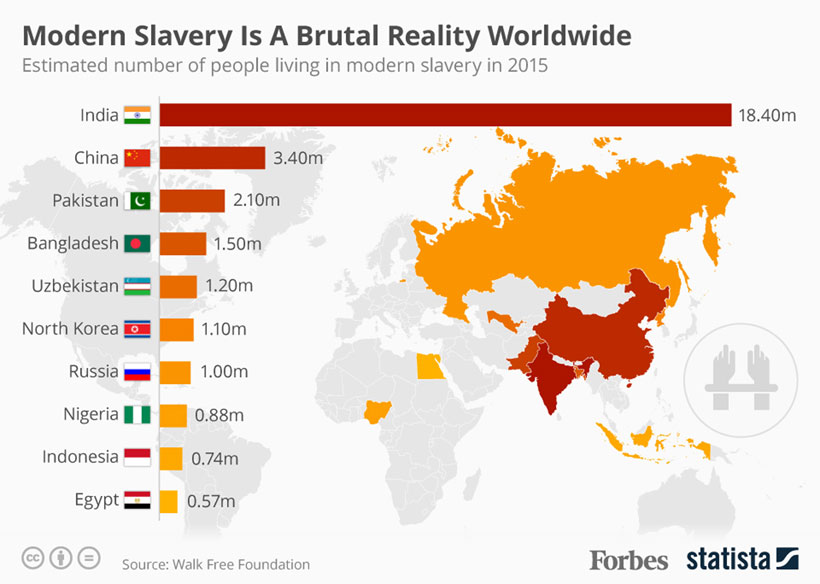 Infographics: Countries with most people living in slavery