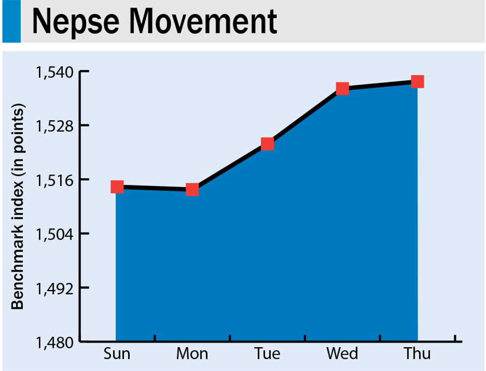 Stock market continues recovery, Nepse jumps 44 points